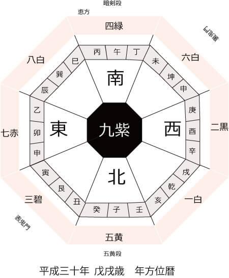 平成30年戊戌歳年方位暦