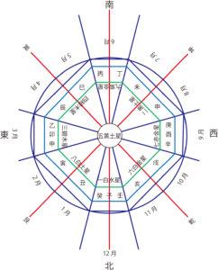 方位解説図