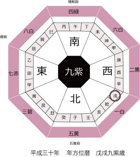 2018年(平成30年)戊戌九紫歳 年盤暦