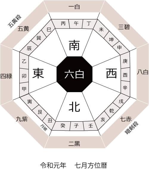 令和元年7月方位盤